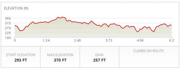 [Image: RTH 10K course elevation]