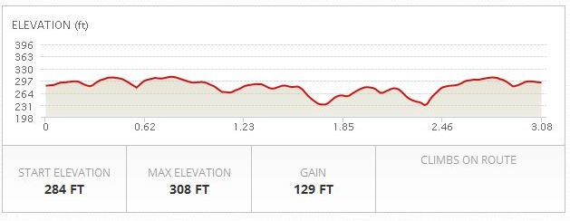 [Image: RTH 5K course elevation]